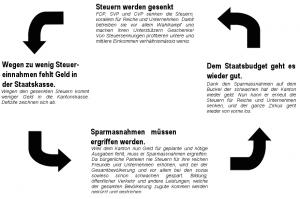 Kreislauf der Finanzpolitik